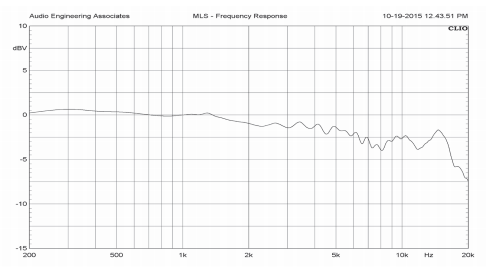 Best Ribbon Microphones For Home Studio Recording - AEA R84 frequency response chart