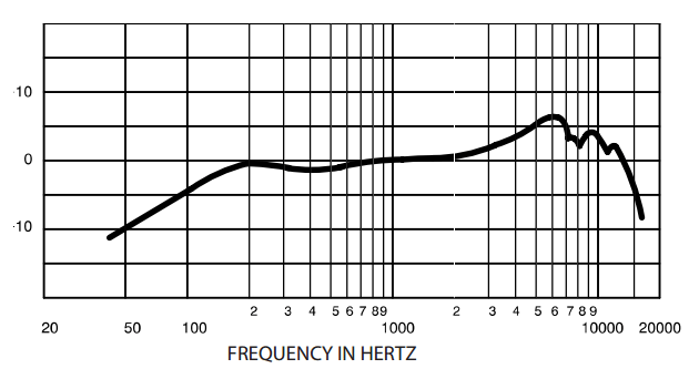 Beginner's Guide to Buying Microphones - Shure SM57 frequency chart